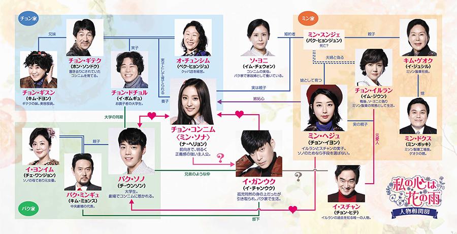 私の心は花の雨-韓国ドラマ-相関図