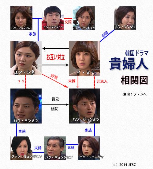貴婦人-韓国ドラマ-相関図
