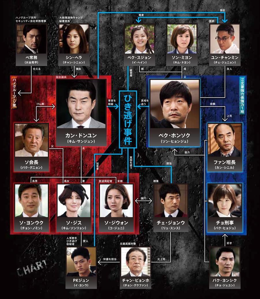追跡者チェイサー-韓国ドラマ-相関図