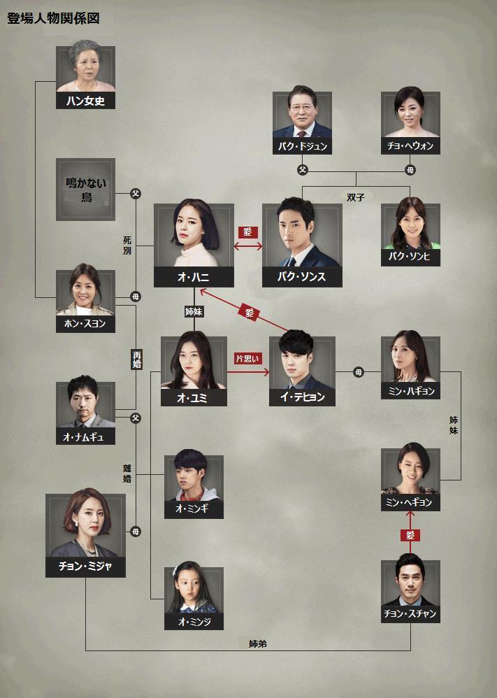 鳴かない鳥-韓国ドラマ-相関図