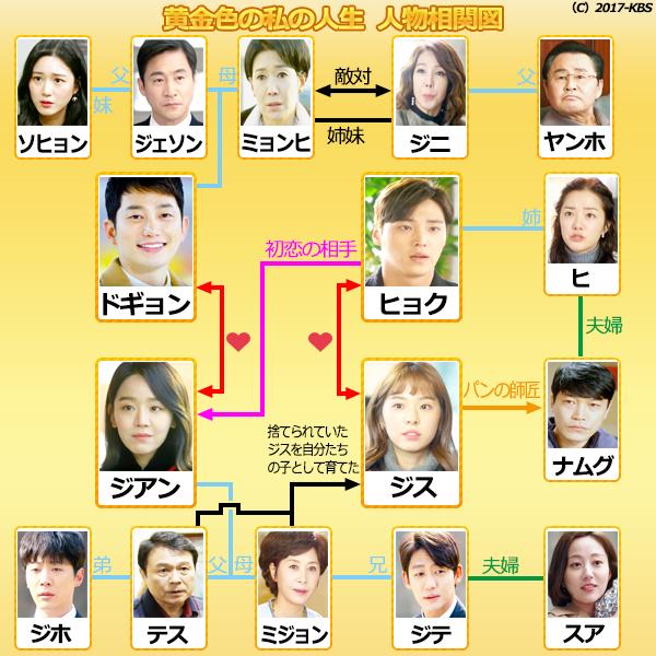 黄金の私の人生-韓国ドラマ-相関図