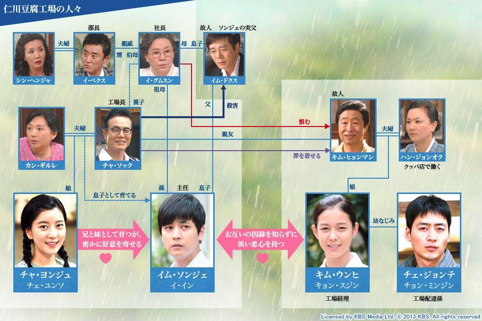 ウンヒの涙-韓国ドラマ-相関図
