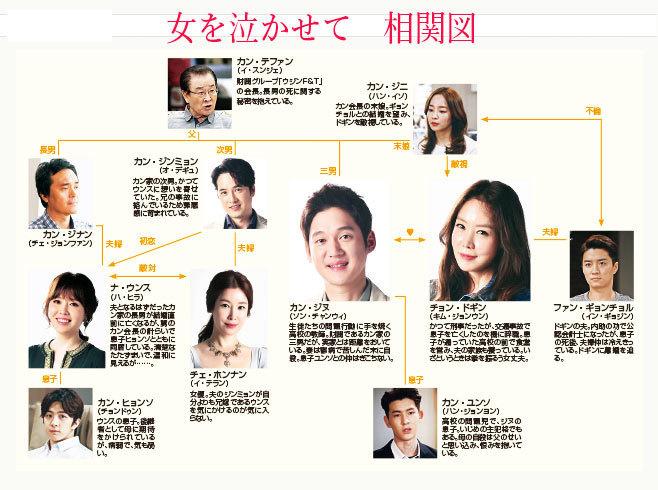 女を泣かせて-韓国ドラマ-相関図