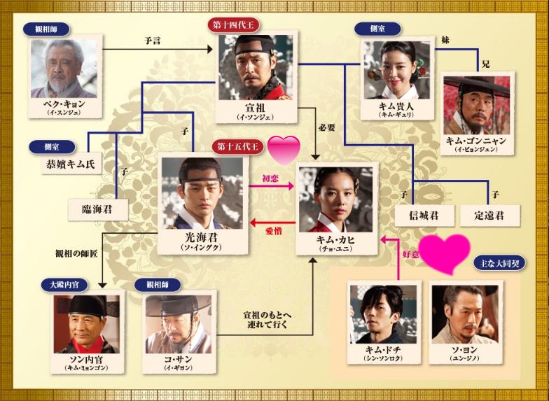 王の顔-韓国ドラマ-相関図