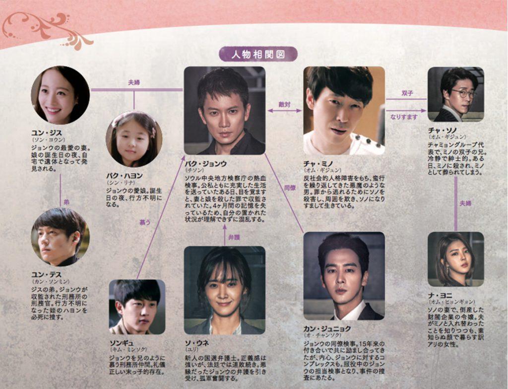被告人-韓国ドラマ-相関図