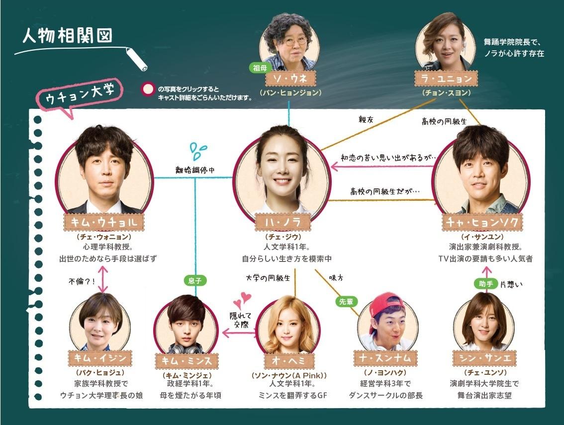 2度目の二十歳-韓国ドラマ-相関図