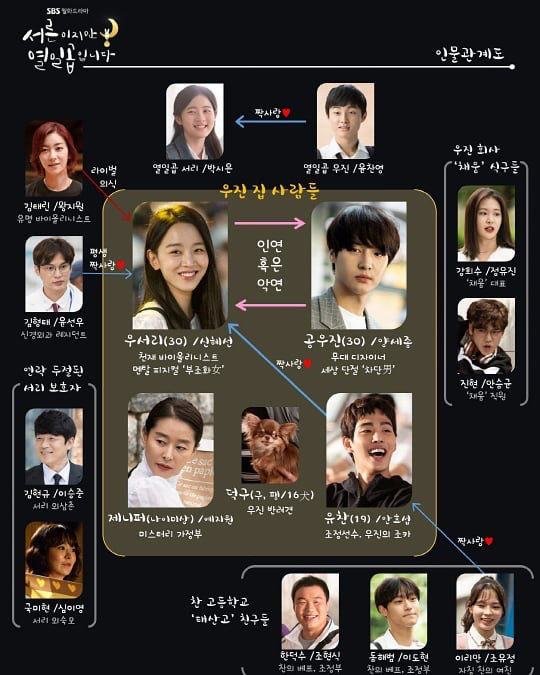 30だけど17です-韓国ドラマ-相関図
