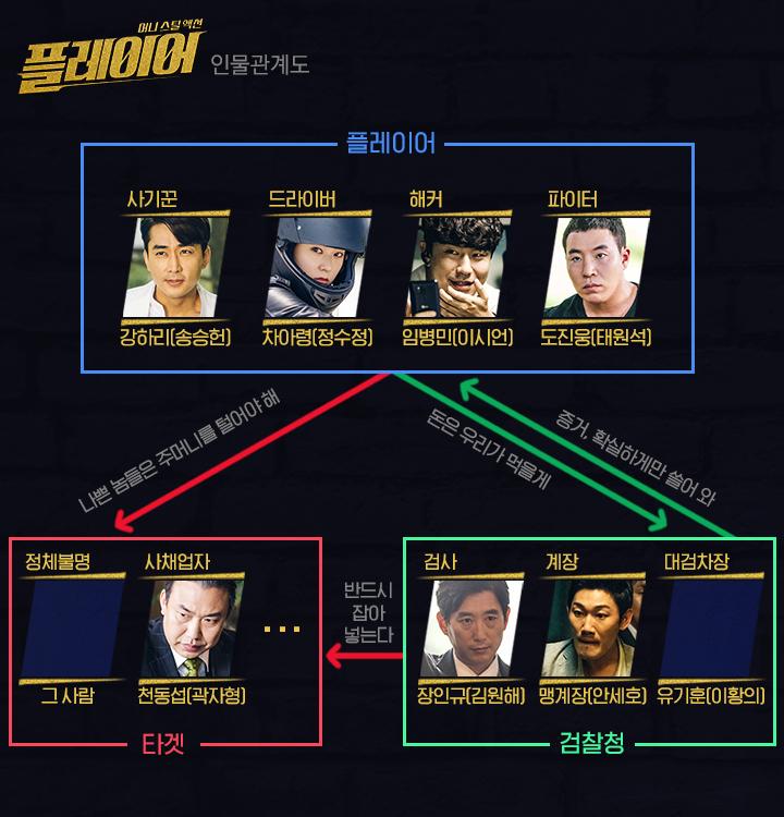 プレーヤー-韓国ドラマ-相関図