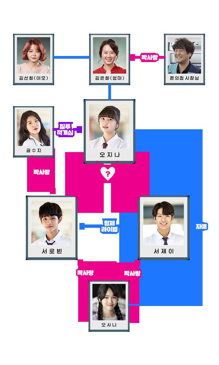 復讐ノート-韓国ドラマ-相関図