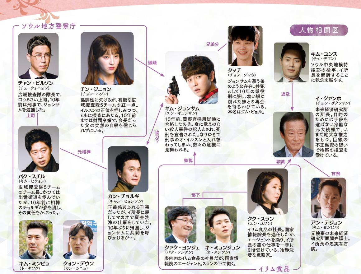 疑問の一勝-韓国ドラマ-相関図