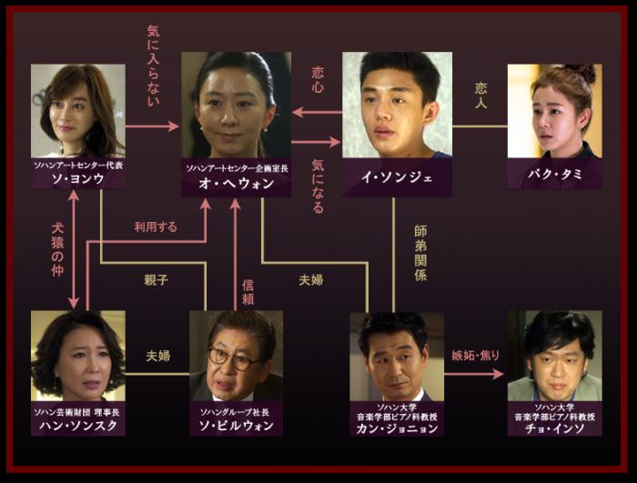密会 韓国ドラマ 相関図
