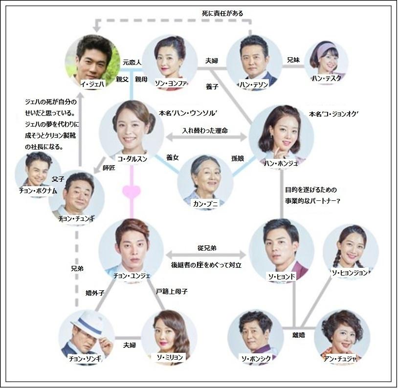 恋するダルスン-韓国ドラマ-相関図