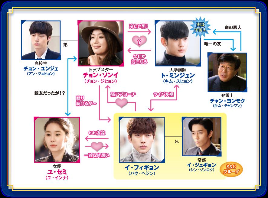 星から来たあなた-韓国ドラマ-相関図