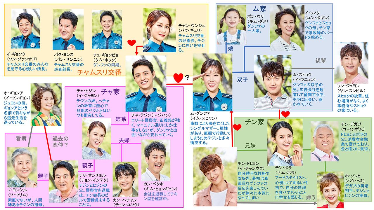 恋の花が咲きました-韓国ドラマ-相関図