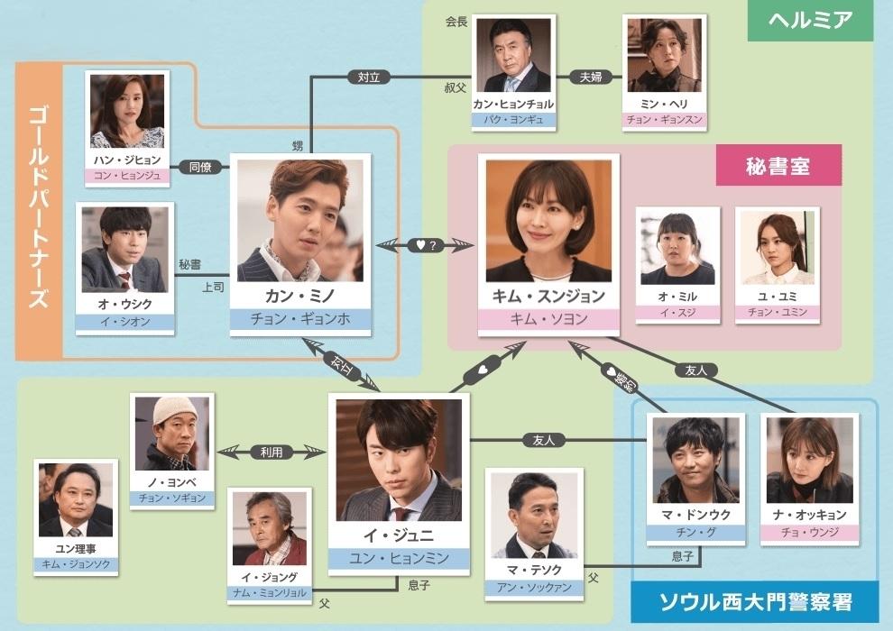 韓国ドラマ 純情に惚れる 相関図