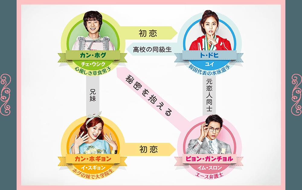韓国ドラマ ホグの愛 相関図