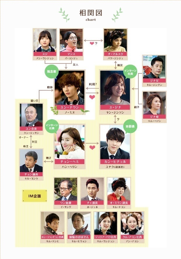 韓国ドラマ 私の残念な彼氏 相関図