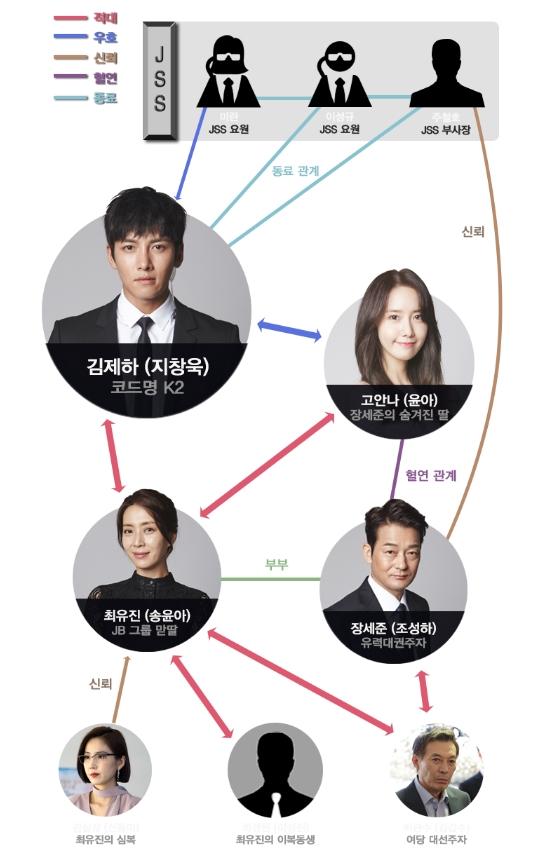 韓国ドラマ THE K2 相関図